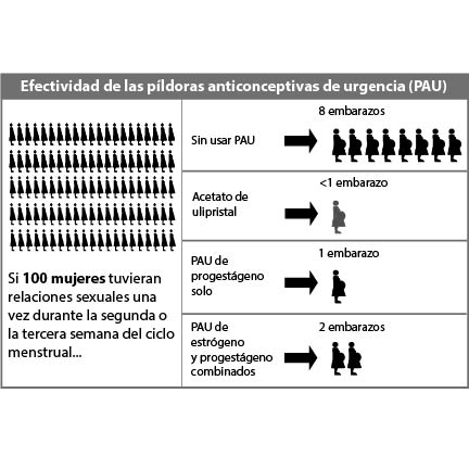 Effectiveness of Emergency Contraceptive Pills (ECPs)