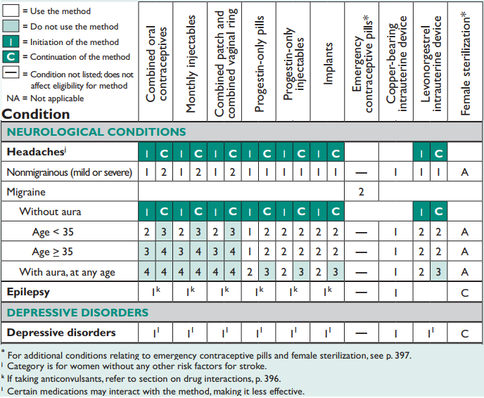 Neurological Conditions Chart