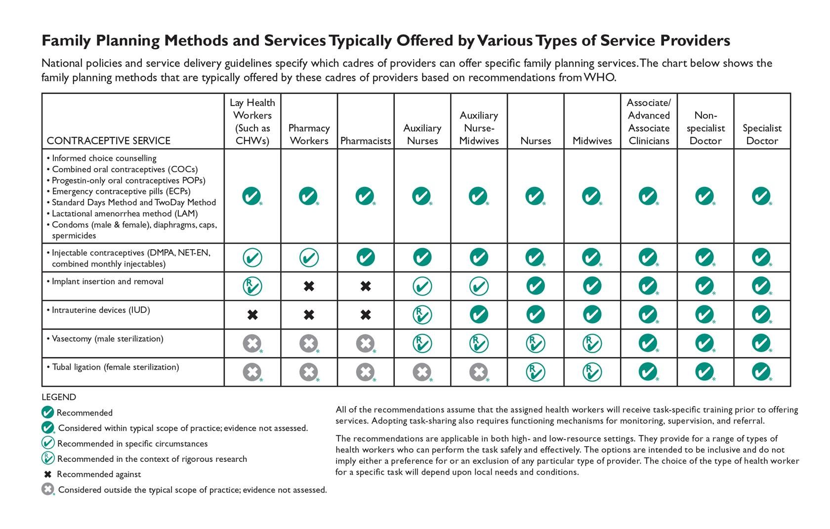 Methods and Services